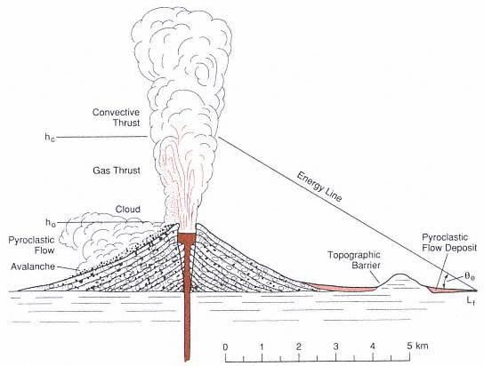 Composite Cone Volcano Diagram Image Search Results