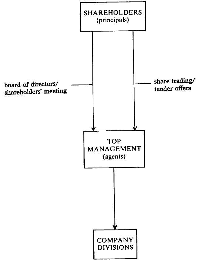 berle and means thesis The contractual theory of the corporation is in stark contrast to the legal over the years, the berle and means thesis has provided the basis for.