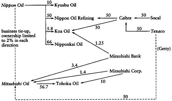 Relationships Between the Nippon Oil and Mitsubishi Oil Groups.